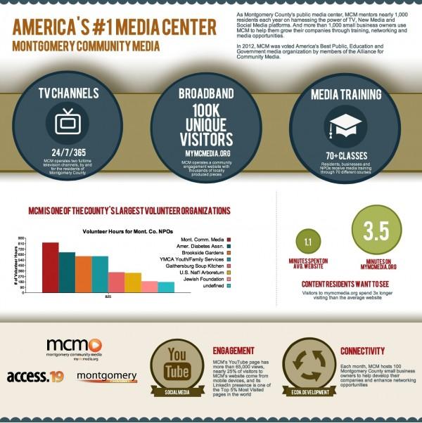 photo MCM Infographic