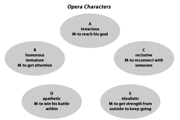 Five characters - A through E. Personality trait and motivation (M) for each character.