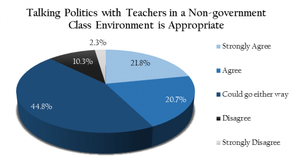 graph showing survey of 96 96 NSL government students at Rockville HS. Conducted by Greta Anderson and Sarai Presman