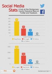 Social Media Stats County Executive Race