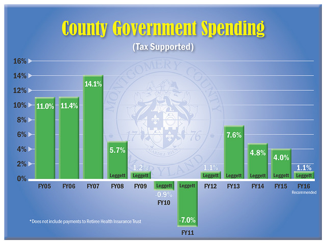 County Government Spending.fw