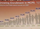 MCPS growing enrollment graph